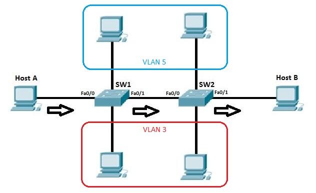 VLAN Nedir - VLAN Kullanımının Avantajları Nelerdir