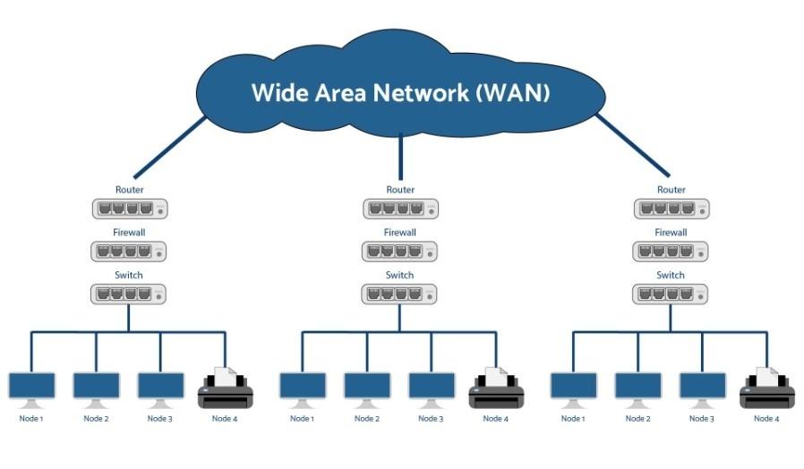 Wide Area Network Nedir