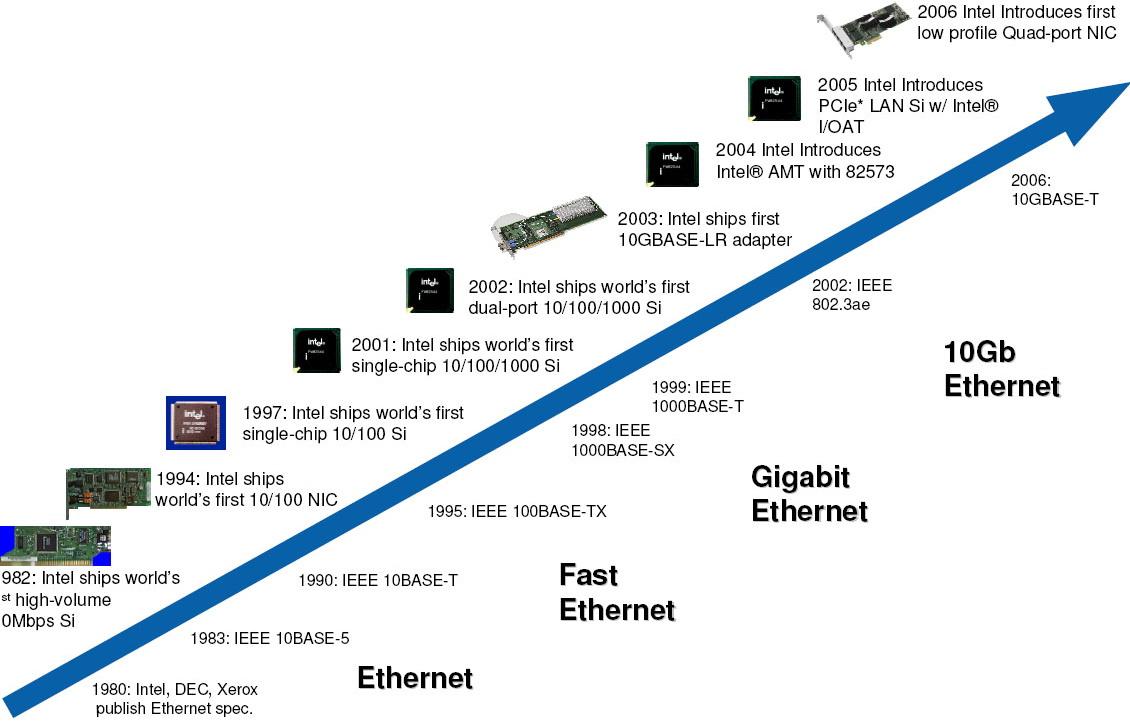 Gigabit Ethernet ile Fast Ethernet Arasındaki Farklar