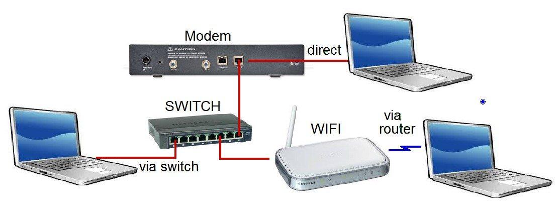Switch ile Yönlendirme Nasıl Yapılır